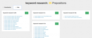 Use LSI Keywords in your content